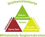 NAWI Mittelschule Sieghartskirchen
